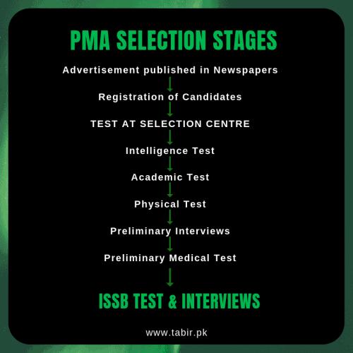 PMA Interviews